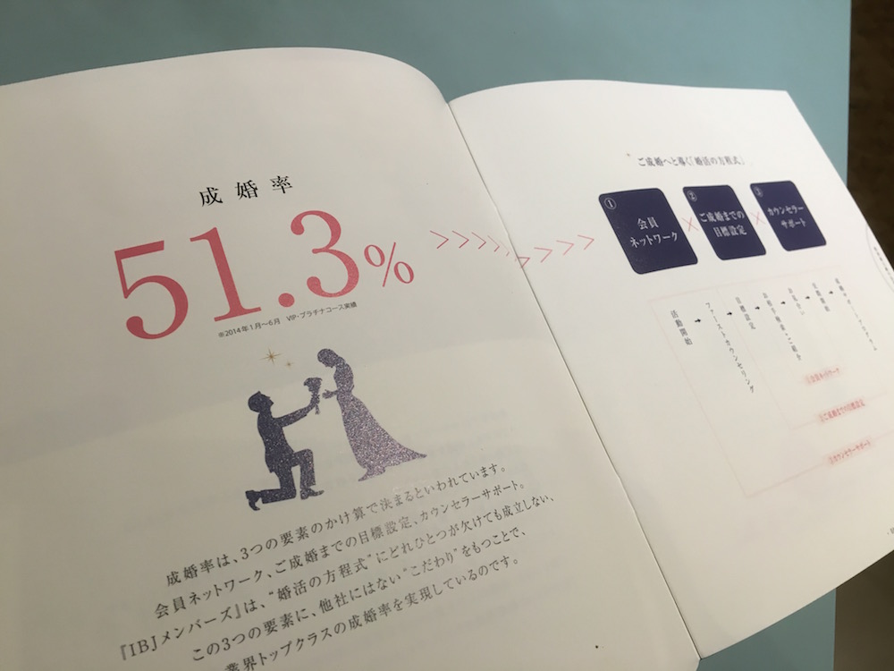IBJラウンジメンバーズ 成婚率