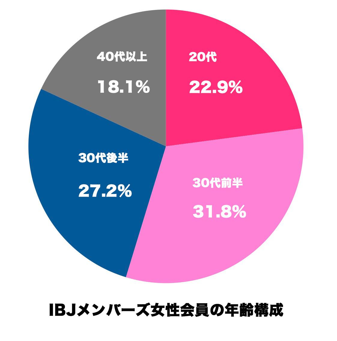 2015/12/29現在 (出典:IBJメンバーズ公式サイト)